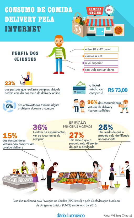 infografico-delivery-comida-online