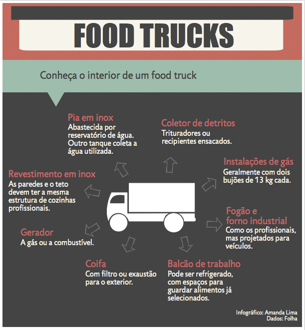 Infográfico interior food truck