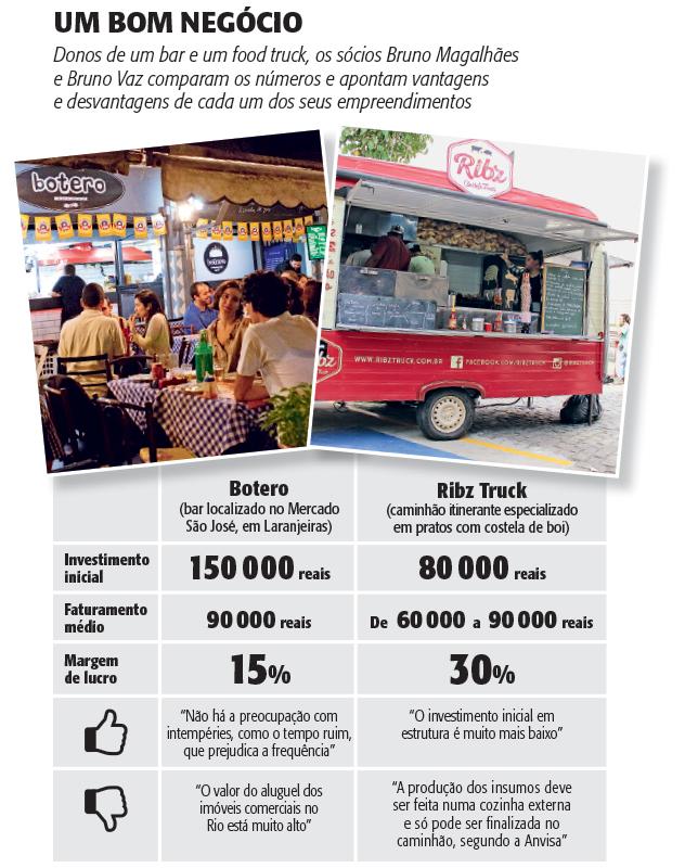 infografico-vantagens-food-truck
