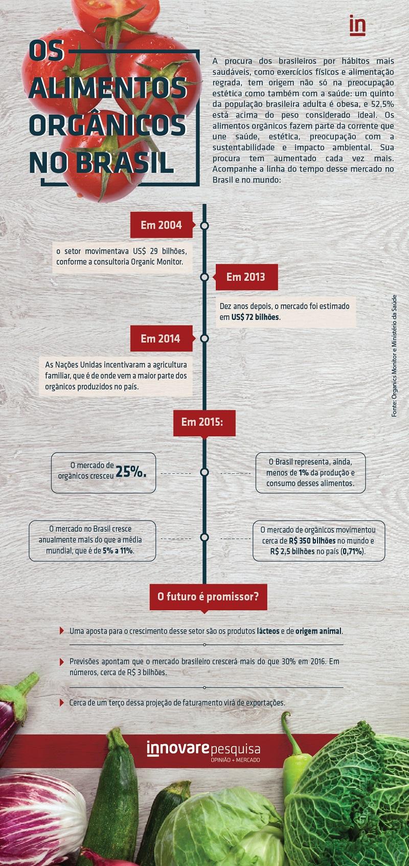 infografico-alimentos-organicos-negocios