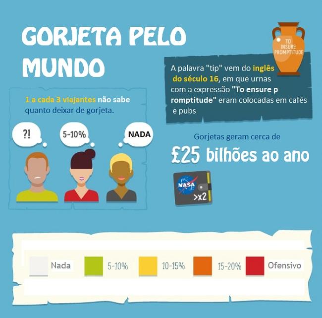 Taxa de Serviço 10% e Gorjetas pelo mundo.